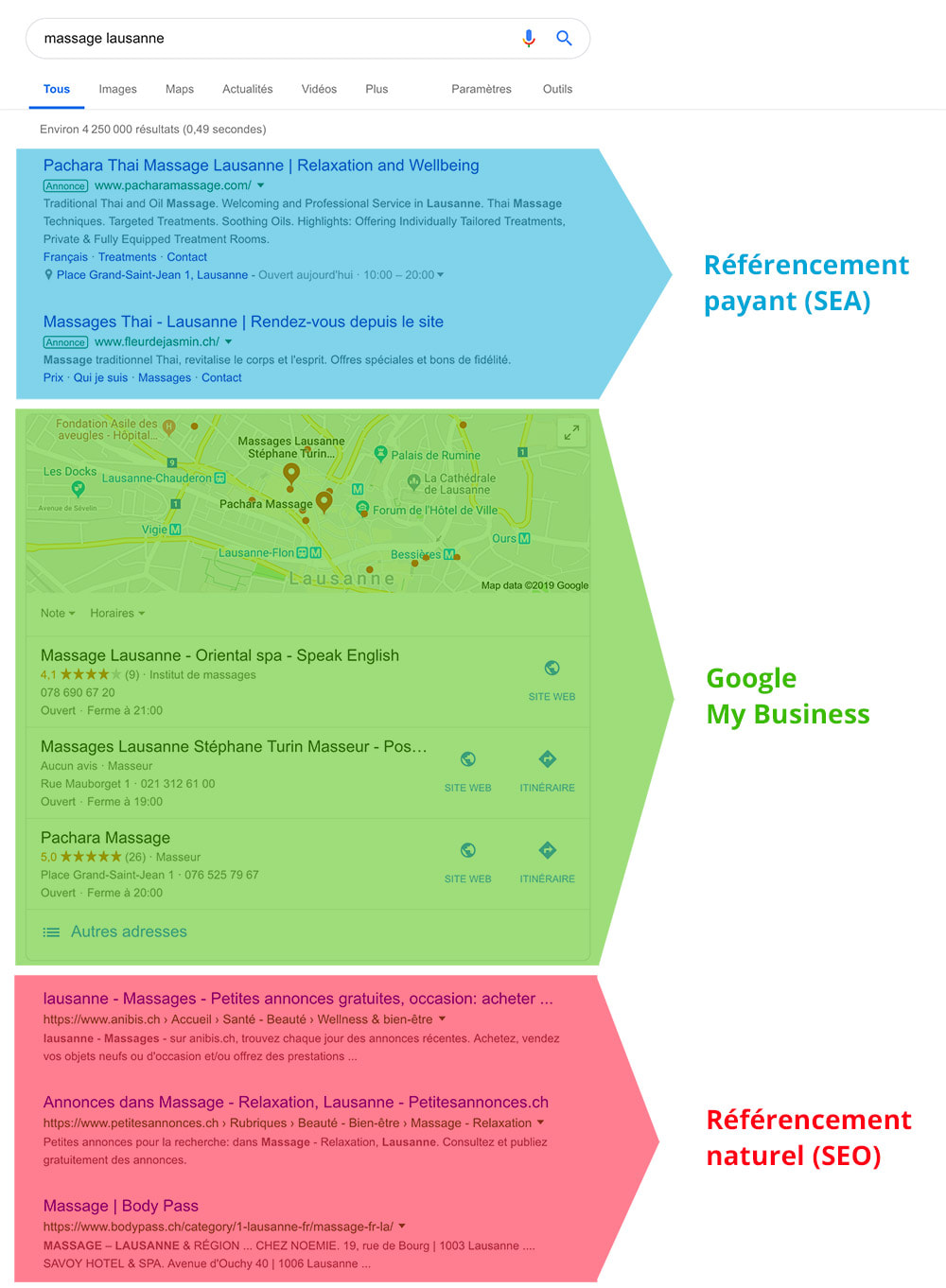 Différence entre SEO SEA Google My Business